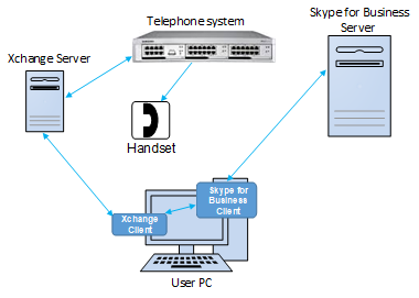 Xchange Lync/Skype for Business Setup
